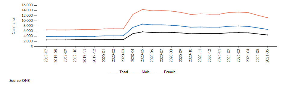 Claimant count for aged 16+ for Cumbria over time