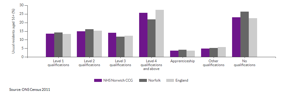 Highest level qualification achieved for NHS Norwich CCG for 2011