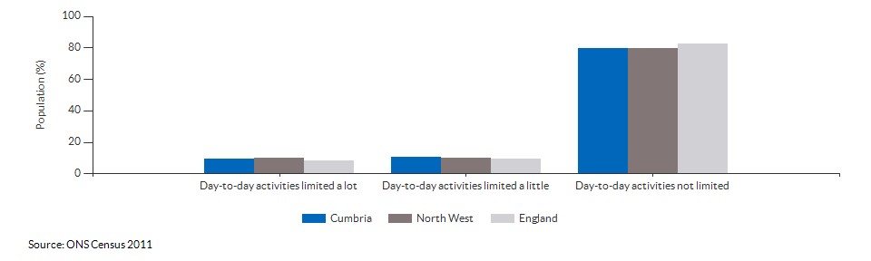 Persons with limited day-to-day activity in Cumbria for 2011