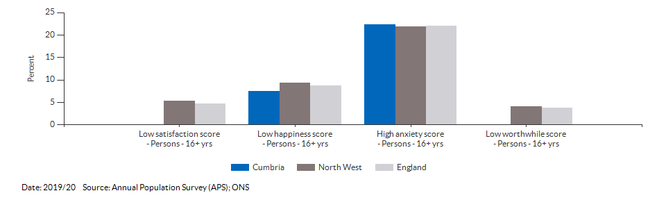 Self-reported wellbeing for Cumbria for 2019/20