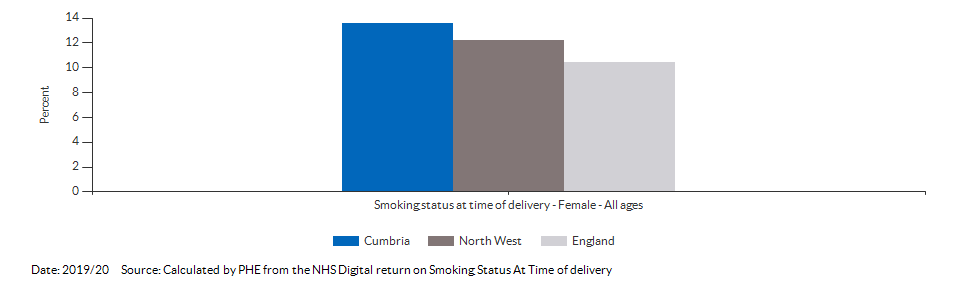 % of women who smoke at time of delivery for Cumbria for 2019/20