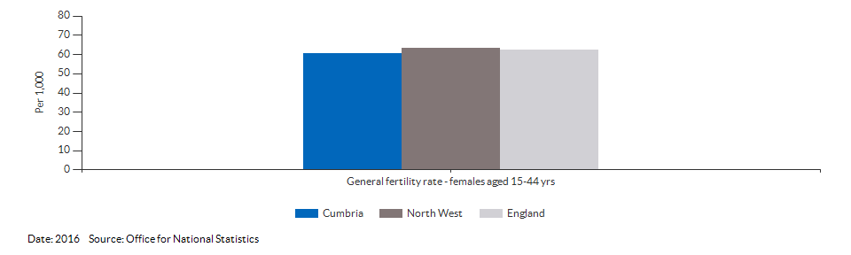 General fertility rate for Cumbria for 2016