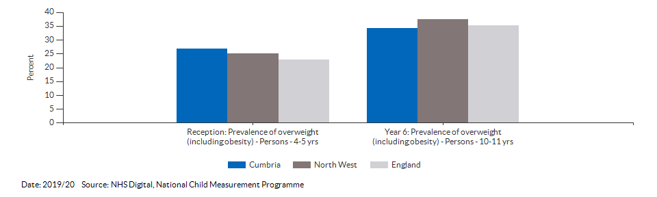 Child excess weight for Cumbria for 2019/20