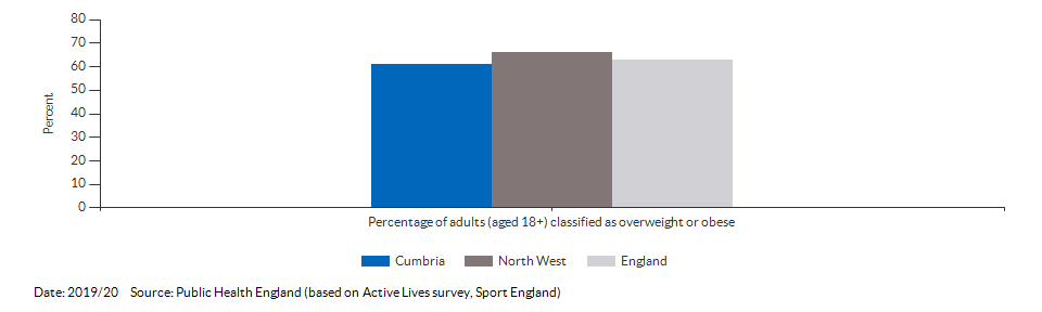 Percentage of adults (aged 18+) classified as overweight or obese for Cumbria for 2019/20