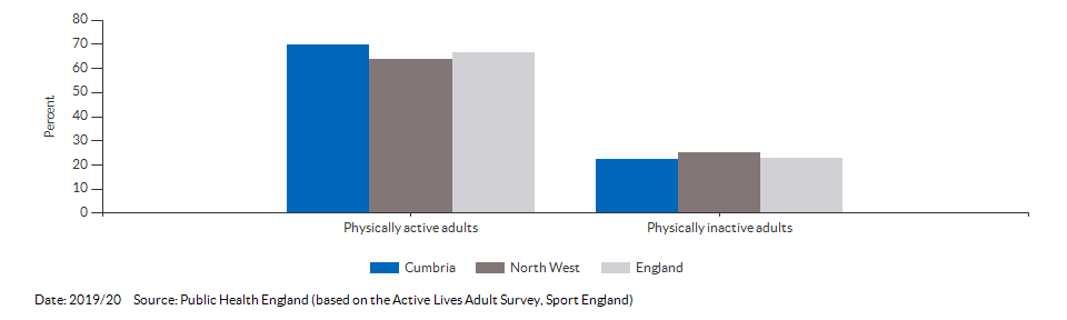 Percentage of physically active and inactive adults for Cumbria for 2019/20
