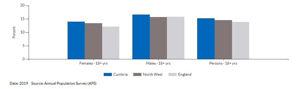 Smoking Prevalence in adults (18+) - current smokers (APS) for Cumbria for 2019