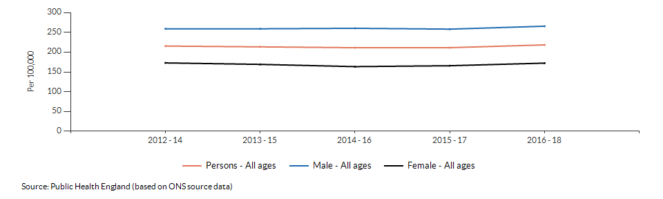 Mortality rate from causes considered preventable for Cumbria over time