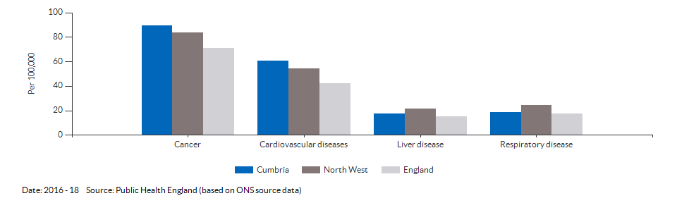 Under 75 mortality rate from causes considered preventable for Cumbria for 2016 - 18