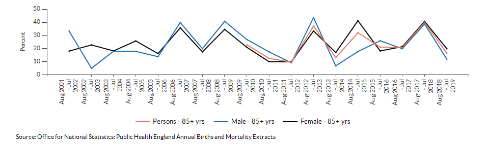 Excess winter deaths index (age 85+) for Cumbria over time