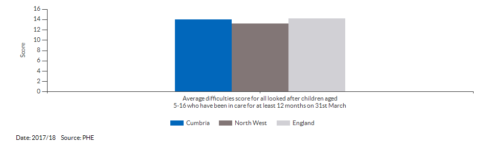 Average difficulties score for all looked after children aged 5-16 who have been in care for at least 12 months on 31st March for Cumbria for 2017/18