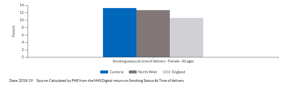 % of women who smoke at time of delivery for Cumbria for 2018/19
