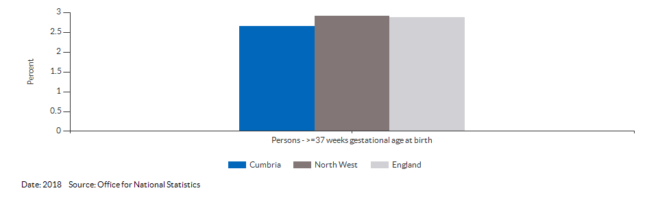 % of all live births at term with low birth weight for Cumbria for 2018