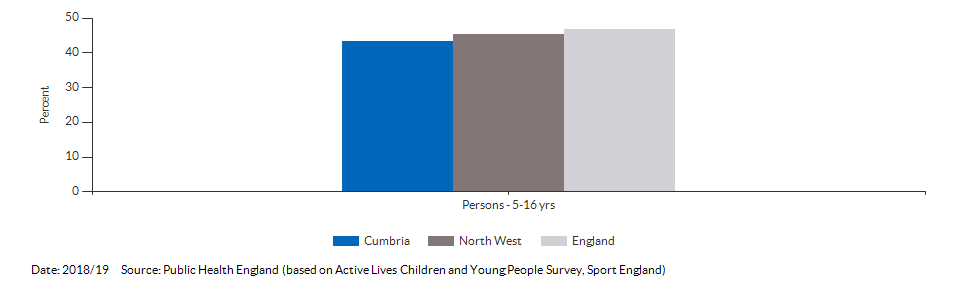 Percentage of physically active children and young people for Cumbria for 2018/19
