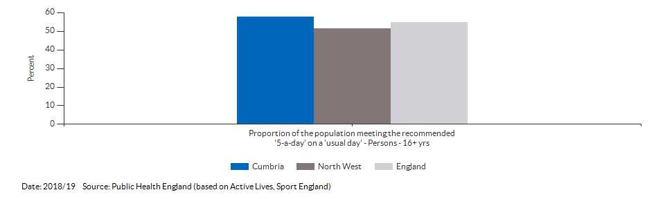 Proportion of the population meeting the recommended '5-a-day' on a 'usual day' (adults) for Cumbria for 2018/19