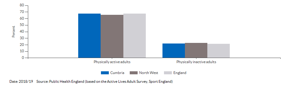Percentage of physically active and inactive adults for Cumbria for 2018/19