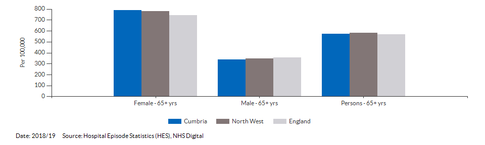 Hip fractures in people aged 65 and over for Cumbria for 2018/19
