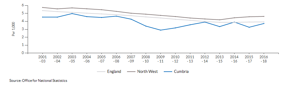 Infant mortality for Cumbria over time