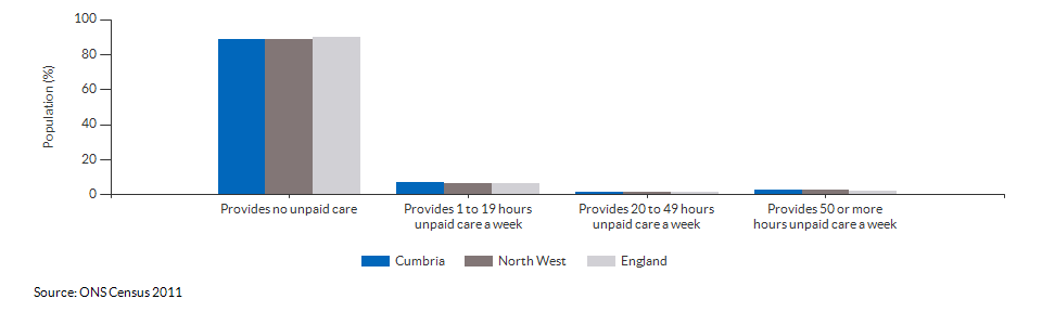 Provision of unpaid care in Cumbria for 2011