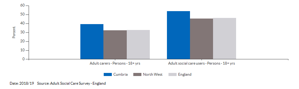 Percentage of adult social care users who have as much social contact as they would like for Cumbria for 2018/19