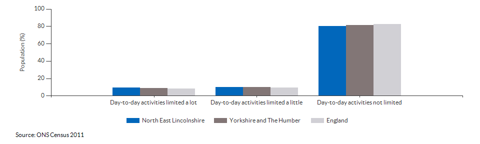 Persons with limited day-to-day activity in North East Lincolnshire for 2011