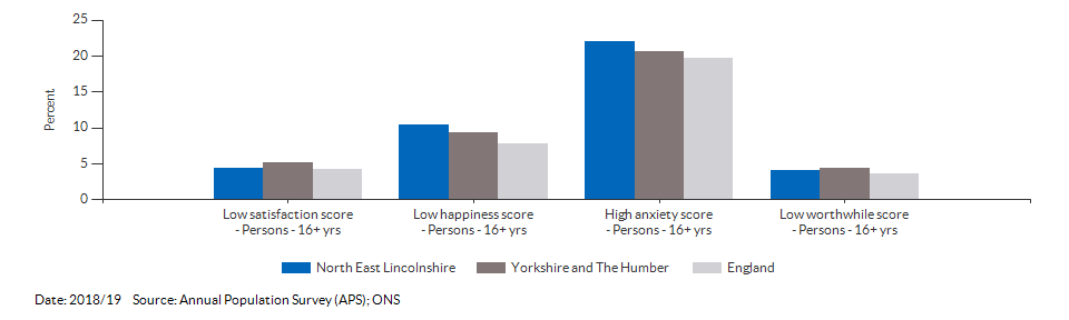 Self-reported wellbeing for North East Lincolnshire for 2018/19