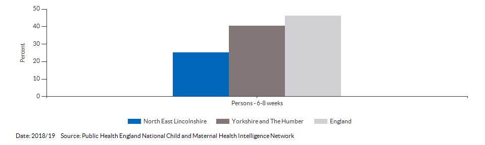 Breastfeeding prevalence at 6-8 weeks after birth for North East Lincolnshire for 2018/19