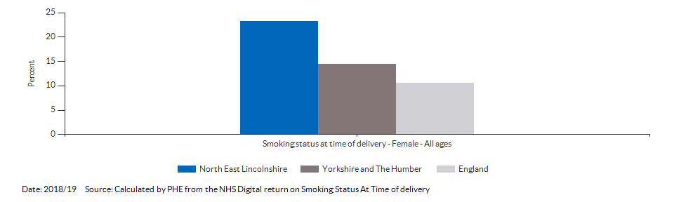 % of women who smoke at time of delivery for North East Lincolnshire for 2018/19