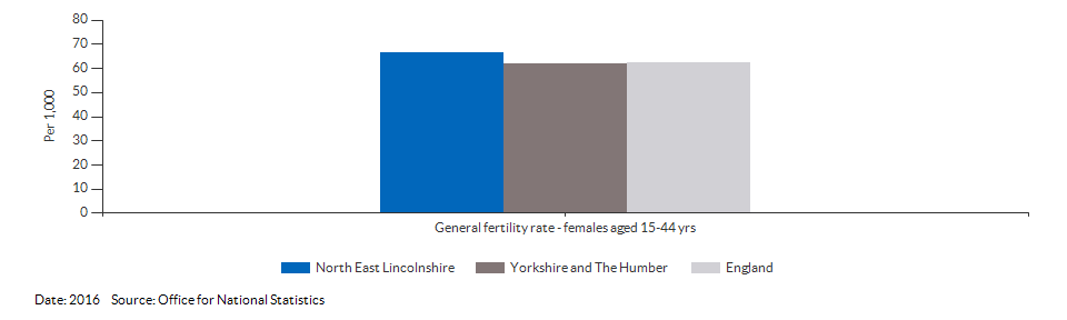 General fertility rate for North East Lincolnshire for 2016