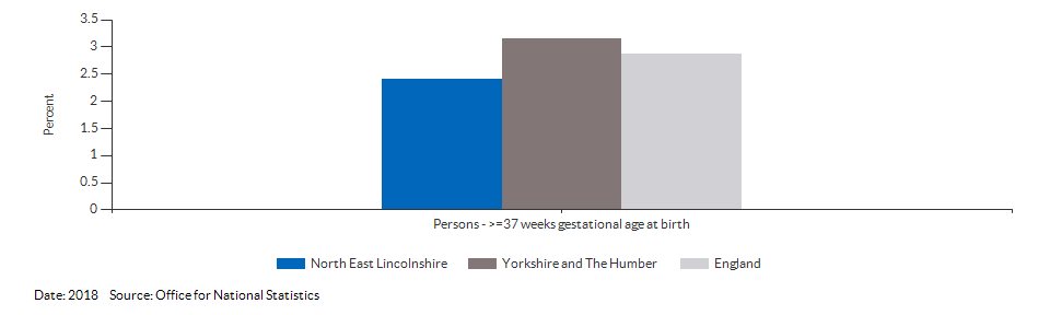 % of all live births at term with low birth weight for North East Lincolnshire for 2018