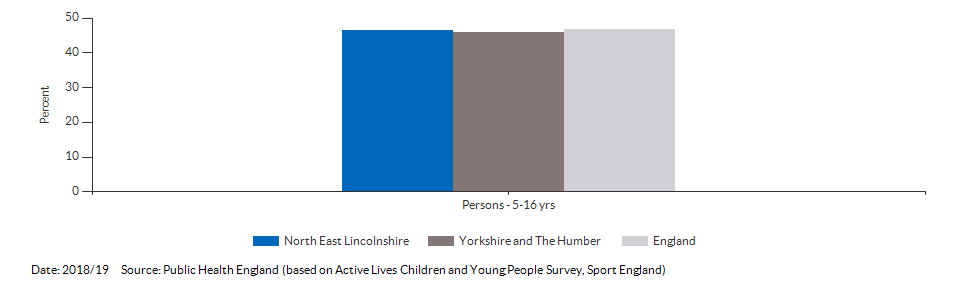 Percentage of physically active children and young people for North East Lincolnshire for 2018/19