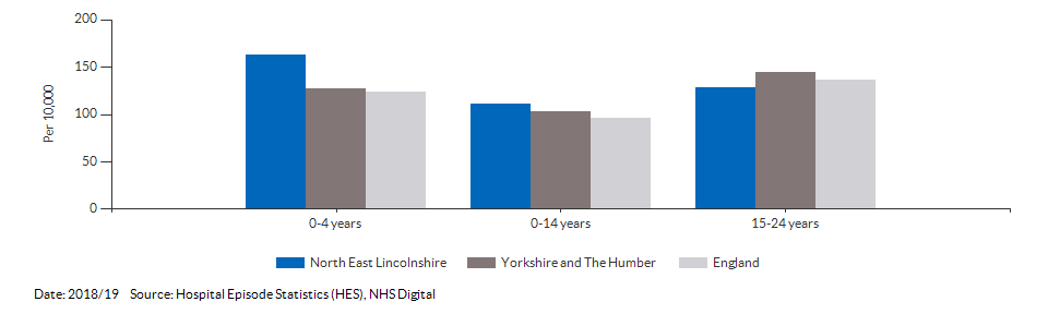 Hospital admissions caused by unintentional and deliberate injuries in children for North East Lincolnshire for 2018/19