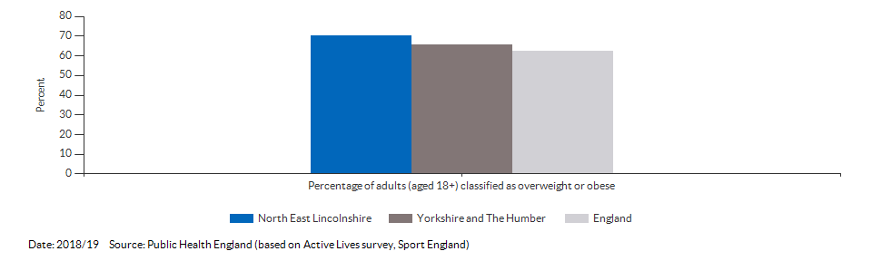 Percentage of adults (aged 18+) classified as overweight or obese for North East Lincolnshire for 2018/19