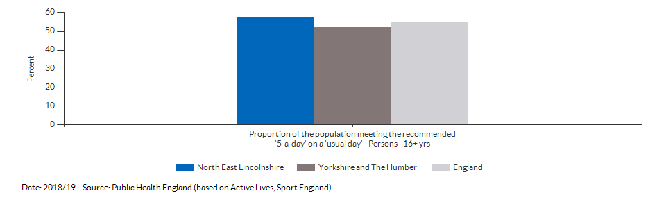 Proportion of the population meeting the recommended '5-a-day' on a 'usual day' (adults) for North East Lincolnshire for 2018/19
