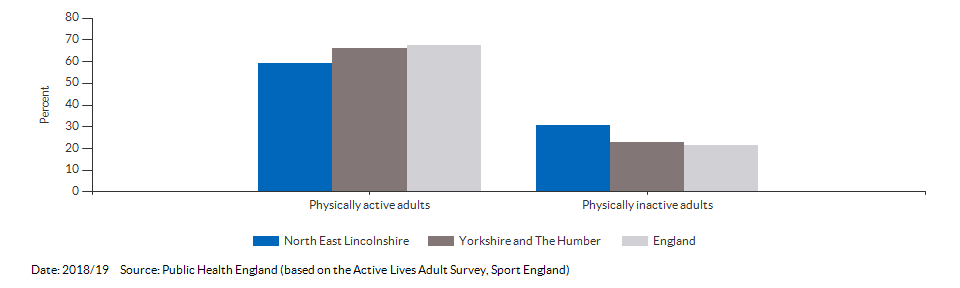 Percentage of physically active and inactive adults for North East Lincolnshire for 2018/19