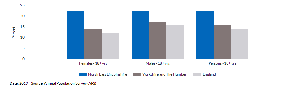 Smoking Prevalence in adults (18+) - current smokers (APS) for North East Lincolnshire for 2019
