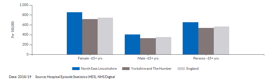 Hip fractures in people aged 65 and over for North East Lincolnshire for 2018/19