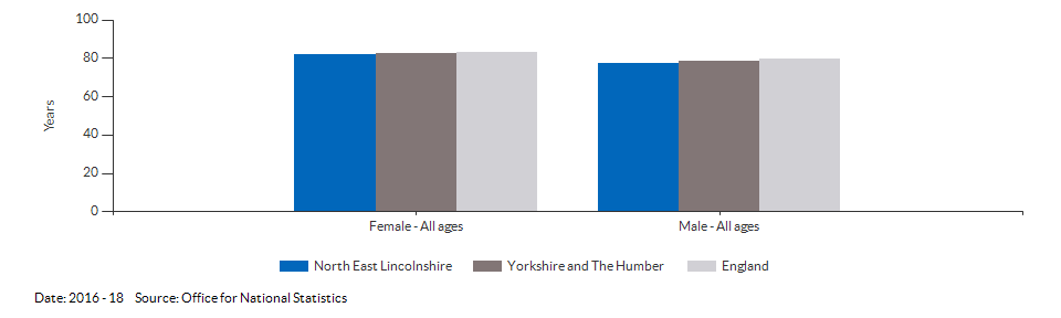 Life expectancy at birth for North East Lincolnshire for 2016 - 18