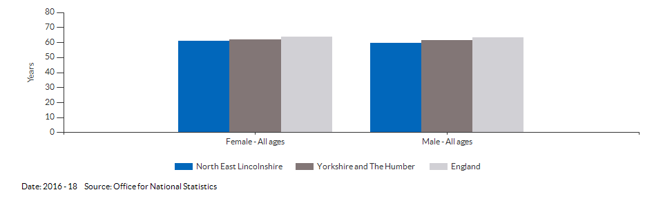 Healthy life expectancy at birth for North East Lincolnshire for 2016 - 18
