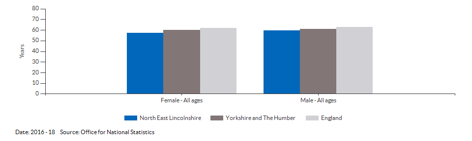 Disability-free life expectancy at birth for North East Lincolnshire for 2016 - 18