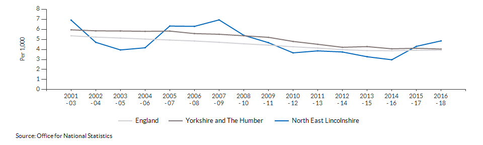 Infant mortality for North East Lincolnshire over time