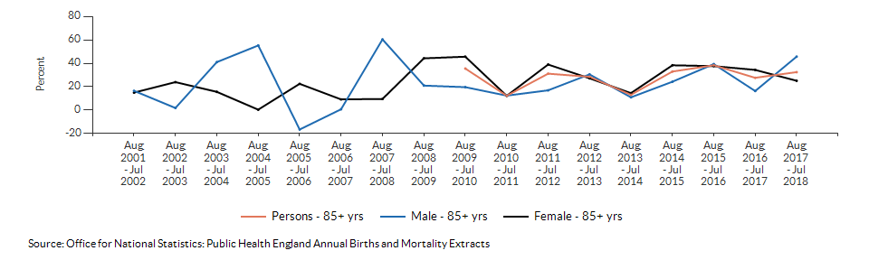 Excess winter deaths index (age 85+) for North East Lincolnshire over time
