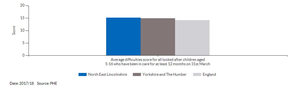 Average difficulties score for all looked after children aged 5-16 who have been in care for at least 12 months on 31st March for North East Lincolnshire for 2017/18