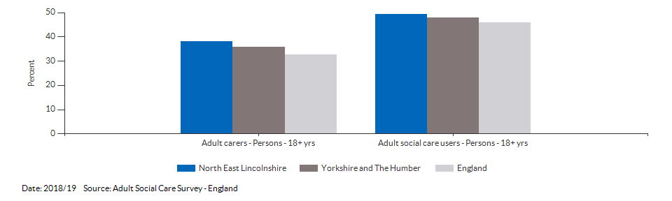 Percentage of adult social care users who have as much social contact as they would like for North East Lincolnshire for 2018/19
