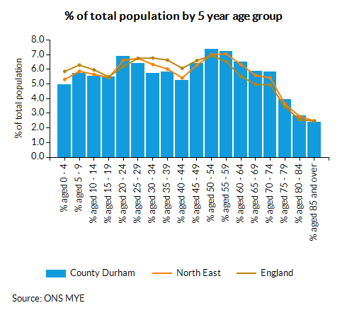 Chart for County Durham using Persons age 0 - 4 %