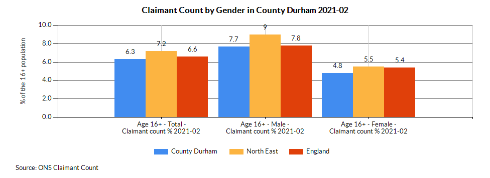 Chart for County Durham using Age 16+ - Female - Claimant count %