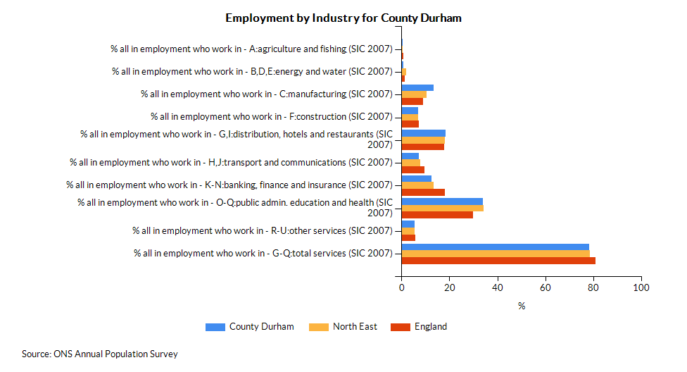 Chart for County Durham using % all in employment who work in - A:agriculture and fishing (SIC 2007)