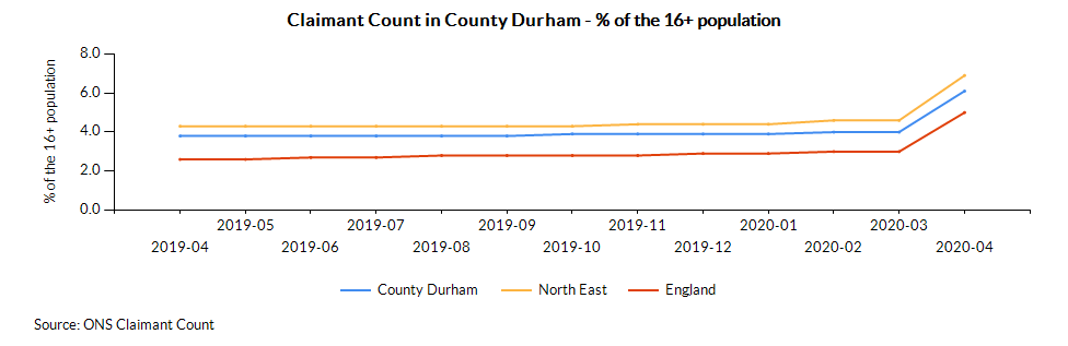 Chart for County Durham using Age 16+ - Total - Claimant count %