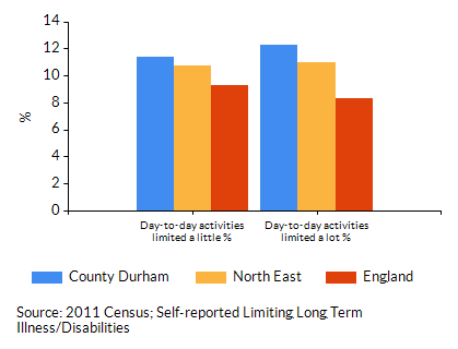 Chart for County Durham using Day-to-day activities limited a lot