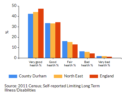 Chart for County Durham using Good health
