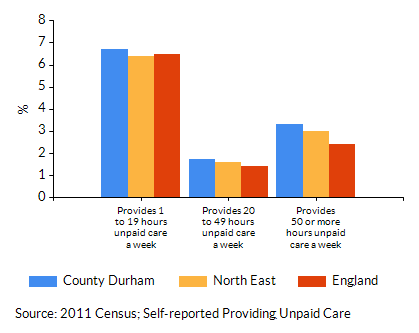 Chart for County Durham using Provides 1 to 19 hours unpaid care a week